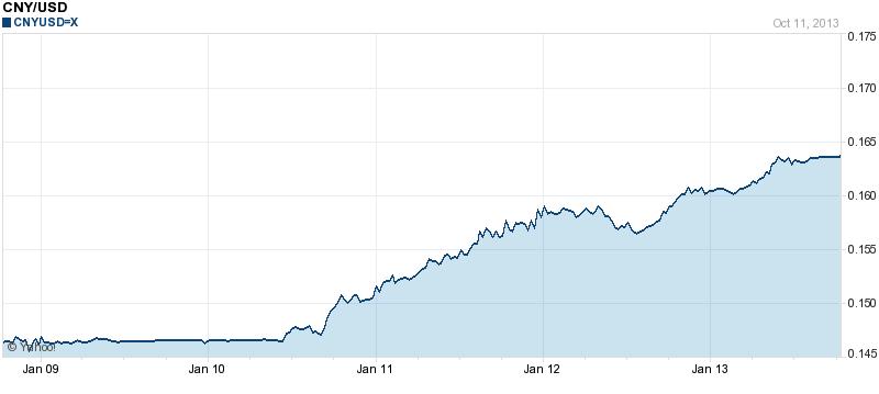 Chines Yuan Versus Us Dollar 5 Year Chart Png