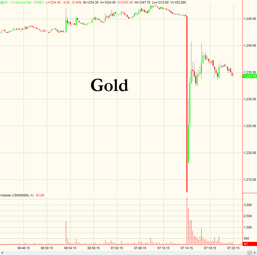 06-Jan-2014 ~ First Gold Halt of 2014