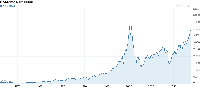 NASDAQ all time chart