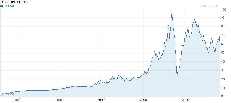 RIO TINTO All Time Chart