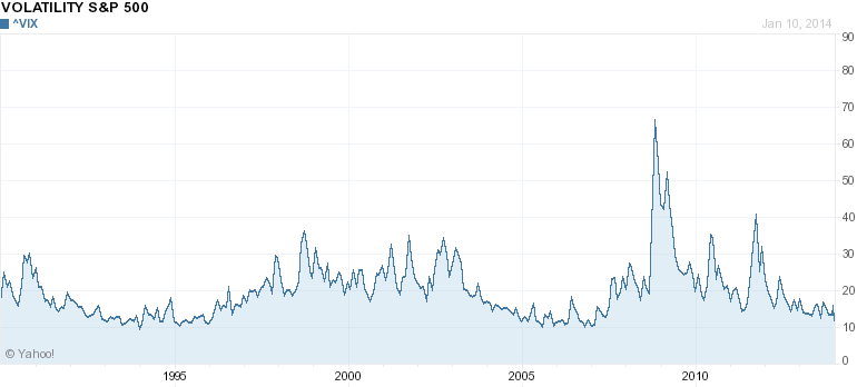 VIX all time chart