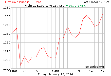 gold_30_day_o_usd