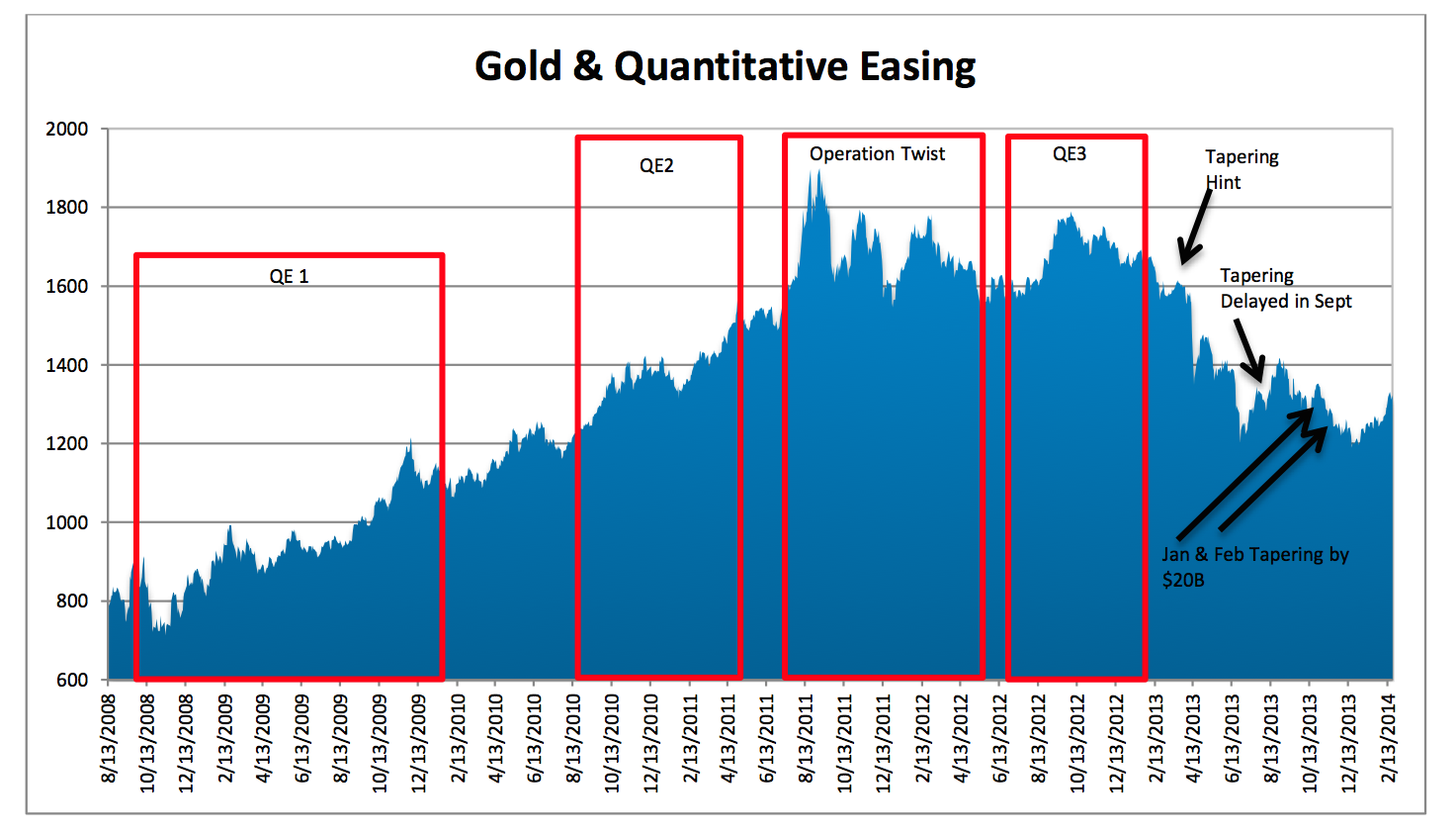 Gold and QE