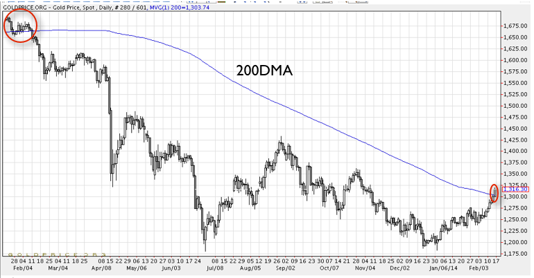Gold crossed above 200-day ma