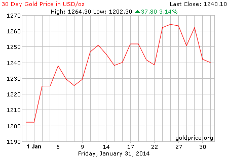 gold_30_day_o_usd January 2014