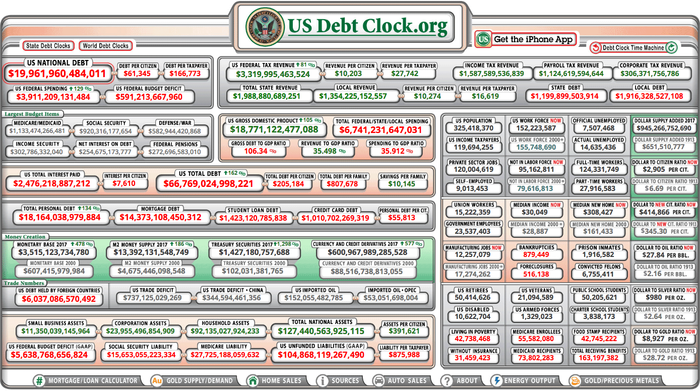 an analysis of the debt of the united states An official website of the united states government toggle navigation main navigation data by topic by place by economic  according to the third estimate released by the bureau of economic analysis in the first quarter, real gdp increased 22 percent current release real gdp: percent change from preceding  the percent change in personal income across all states ranged from 60 percent in texas to 16 percent in washington outdoor recreation grew faster than us.