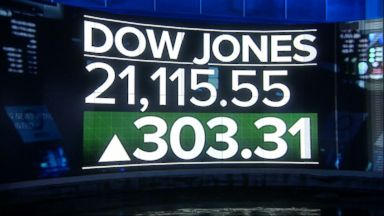 DOW Closed above 21,000 for the first time, What's Next