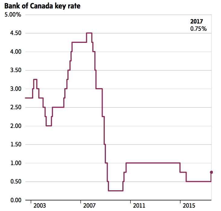 Bank Of Canada Hiked Key Interest Rate To 0 75 Percent Pgm Capital