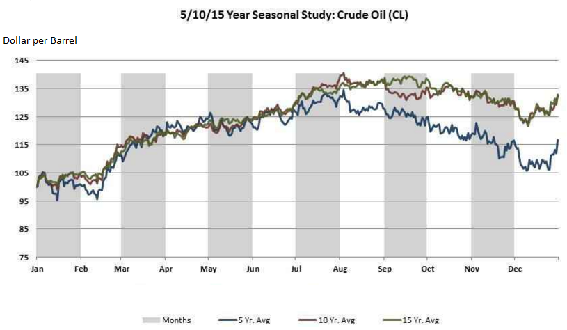 The Seasonality Effect on Crude Oil Prices – PGM Capital